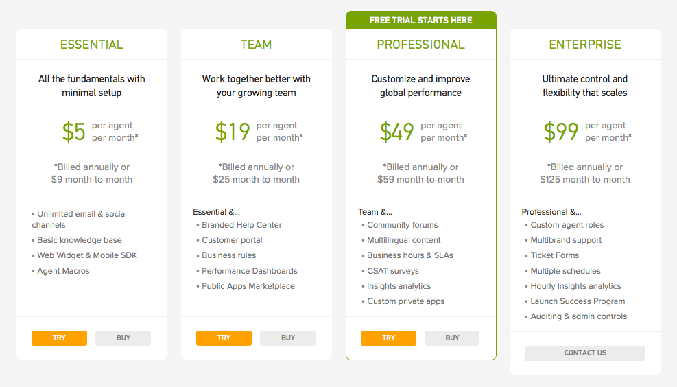Zendesk's pricing plan