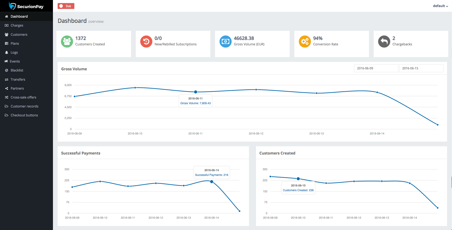 SecurionPay's dashboard