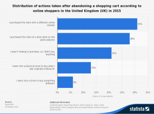 Actions taken after abandoning a shopping cart.