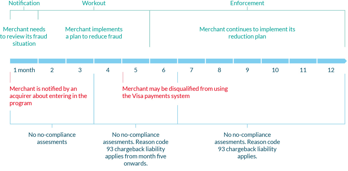 Visa Fraud Monitoring Program Standard Timeline
