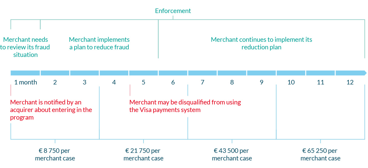 Timeline For High-Risk Merchants