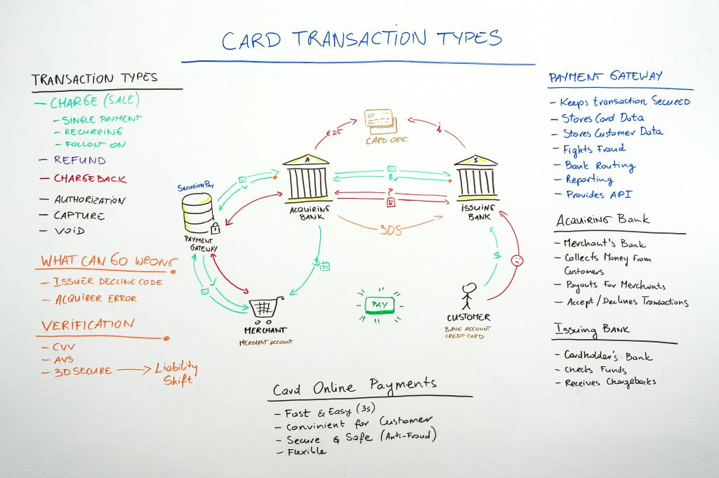 card transaction types whiteboard