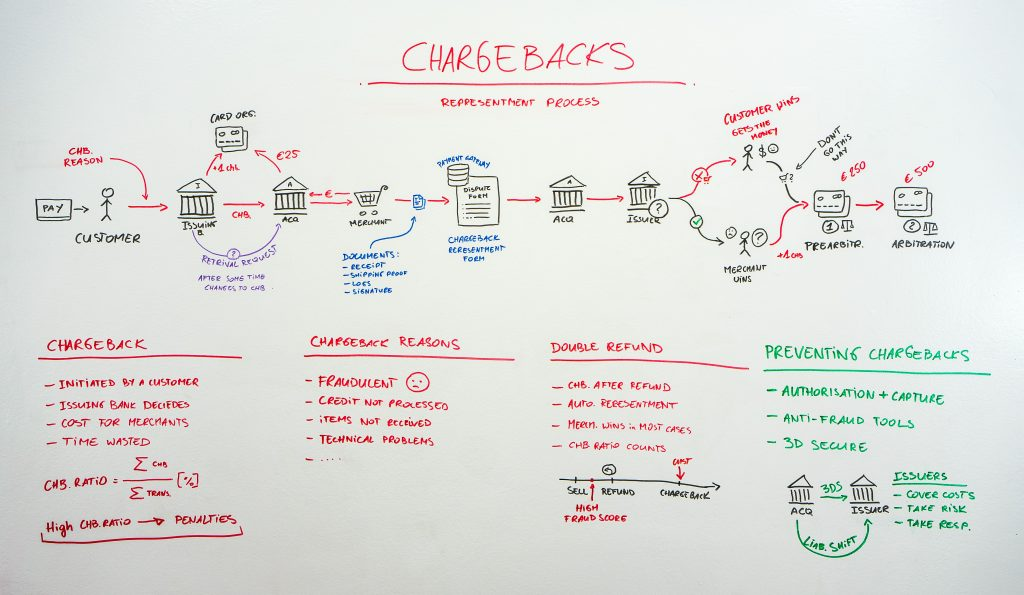 whiteboard - chargebacks representment process