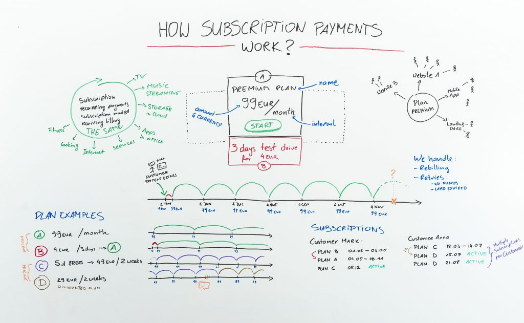 whiteboard subscriptions