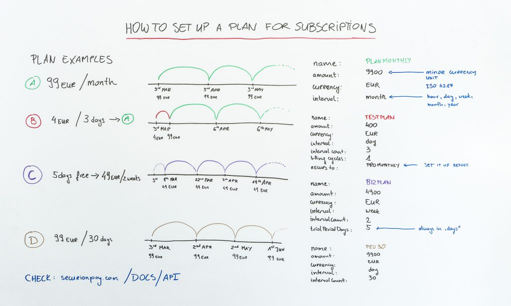 whiteboard How to set up a plan