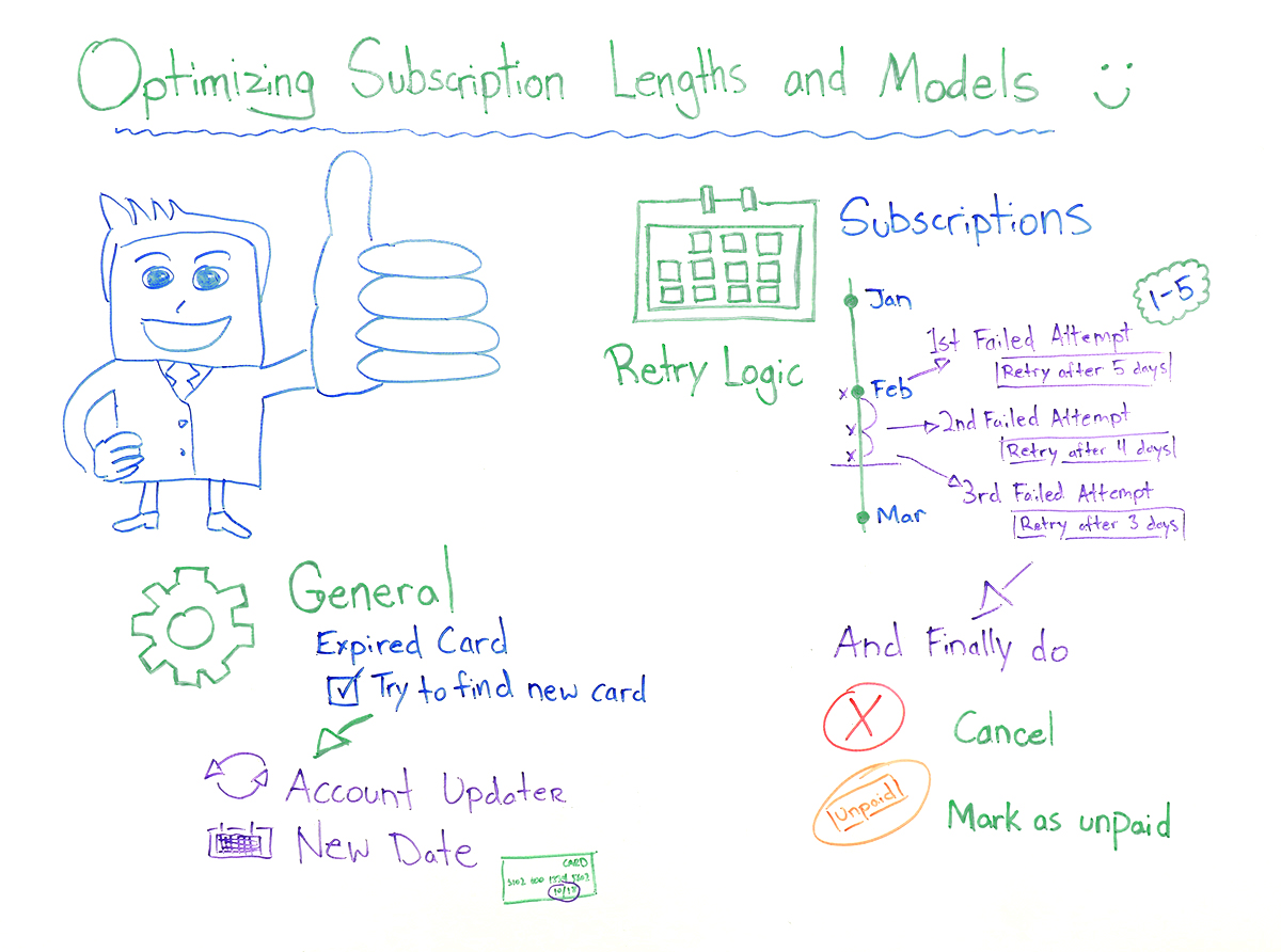 Optimizing Subscription Lengths and Models - whiteboard