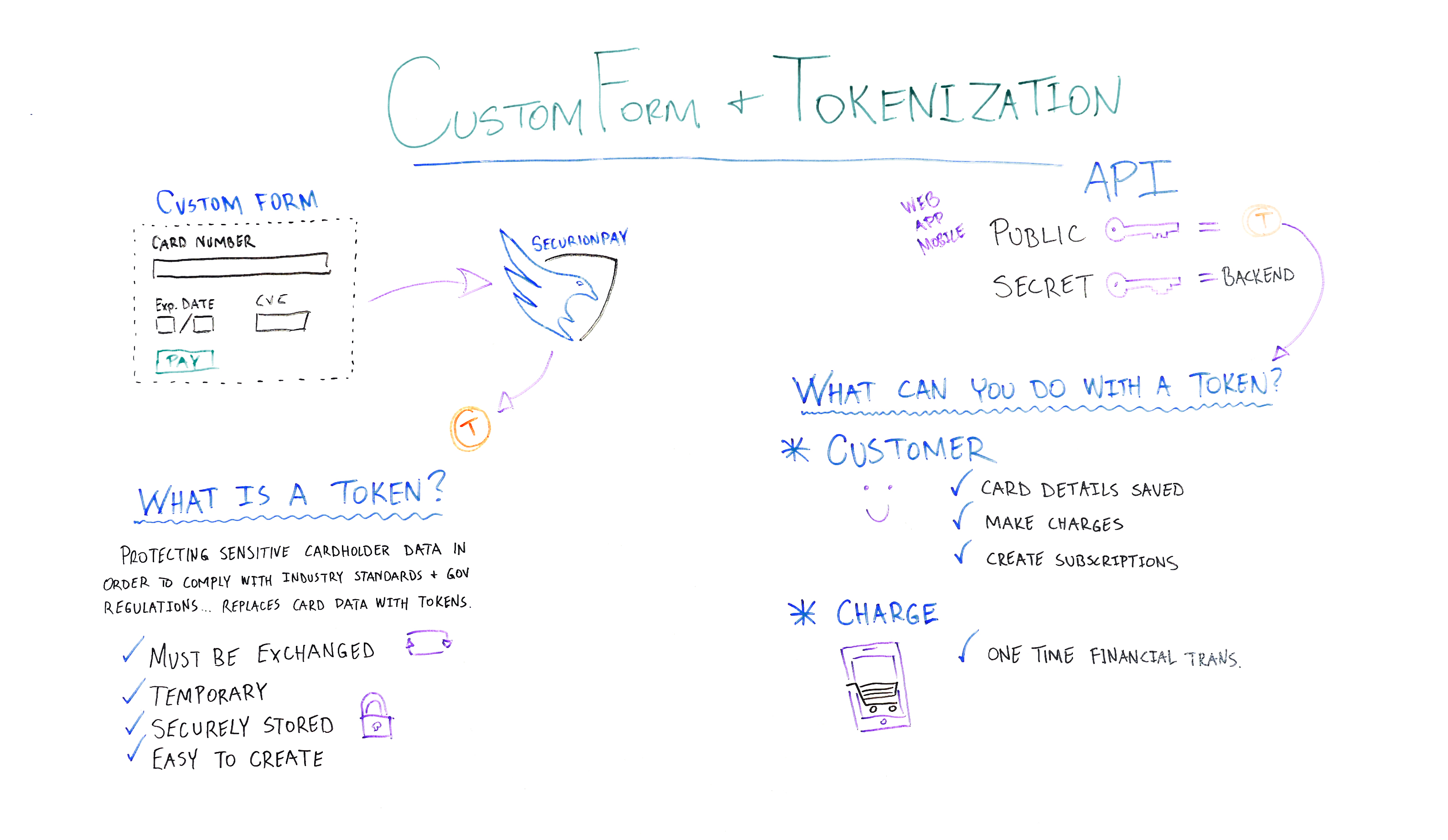 Tokenization and Custom Form