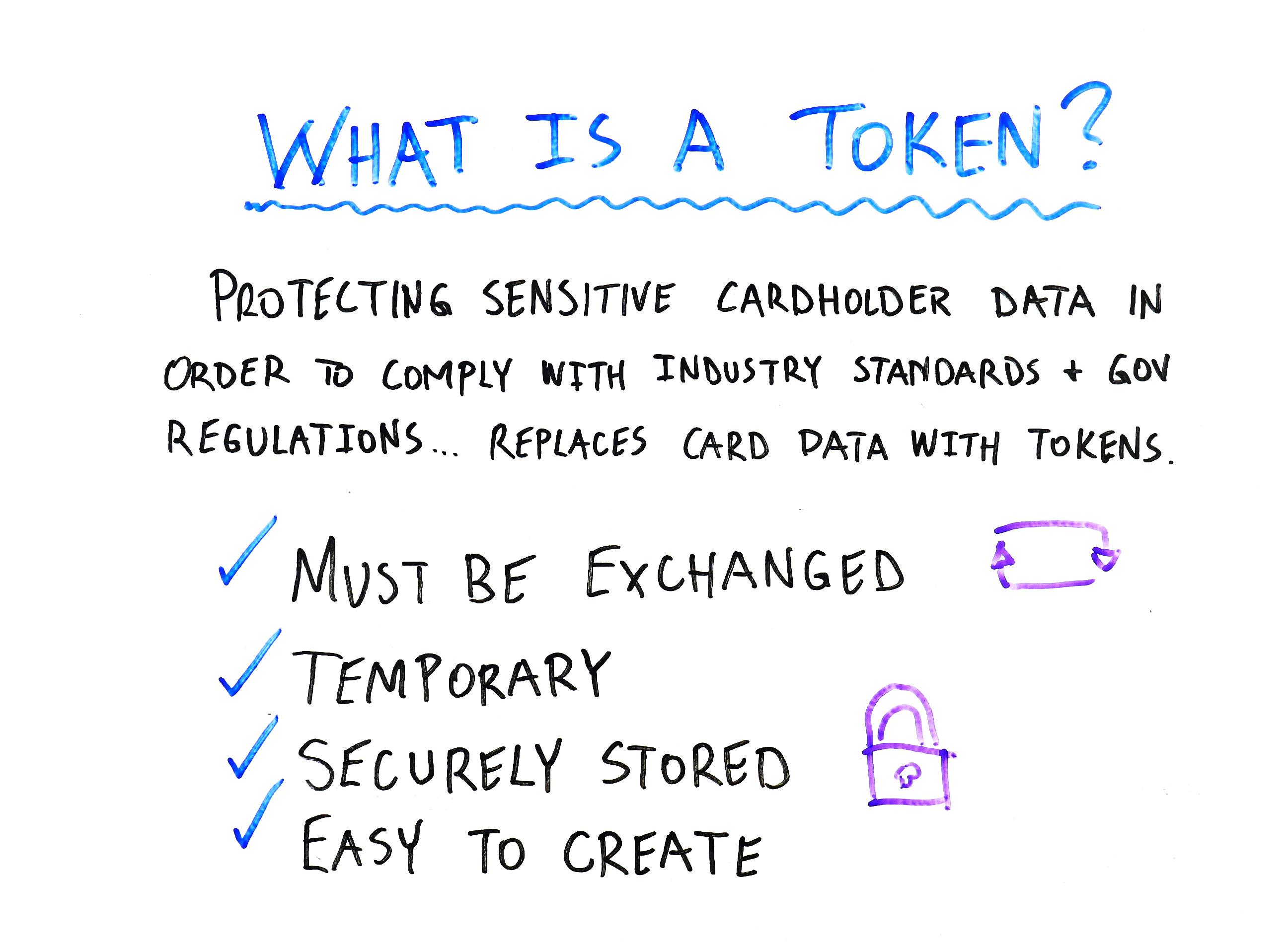 What is a token