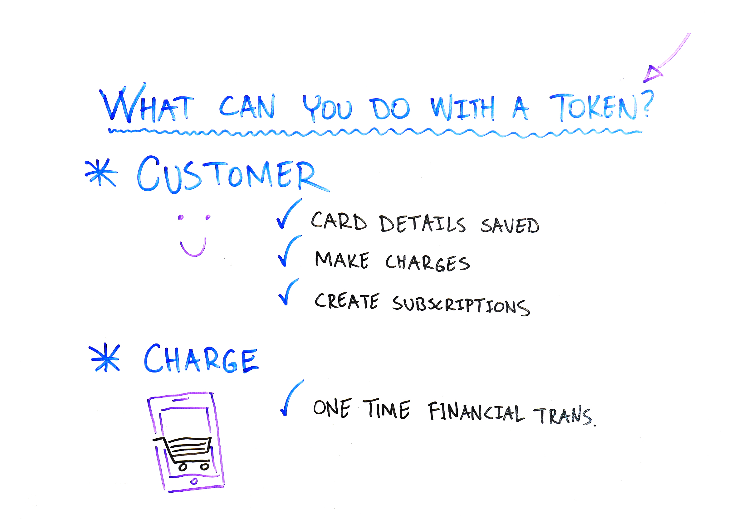 What can you do with a token