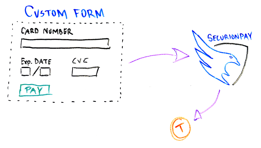 Tokenization through Custom Form