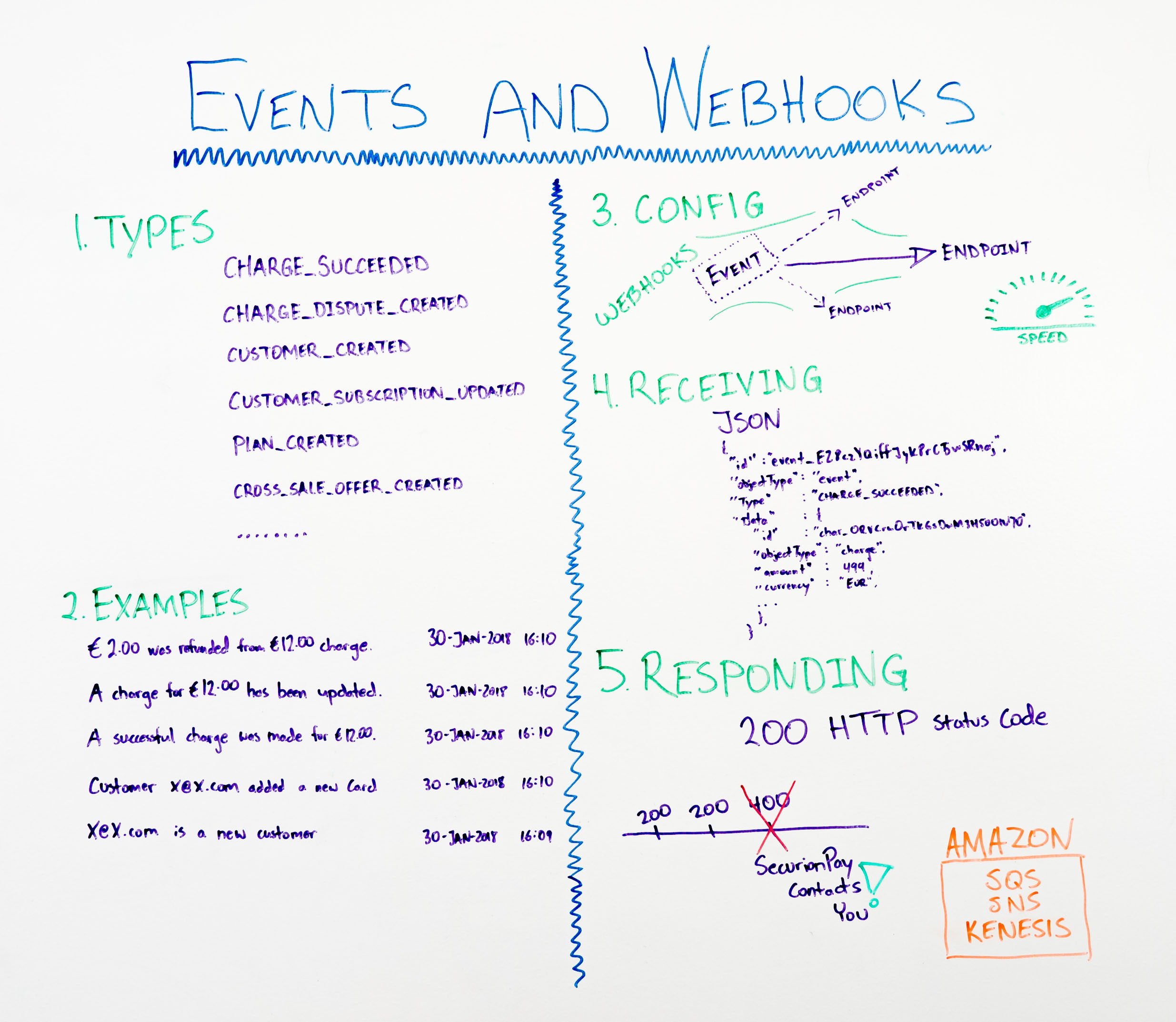 Events and webhooks