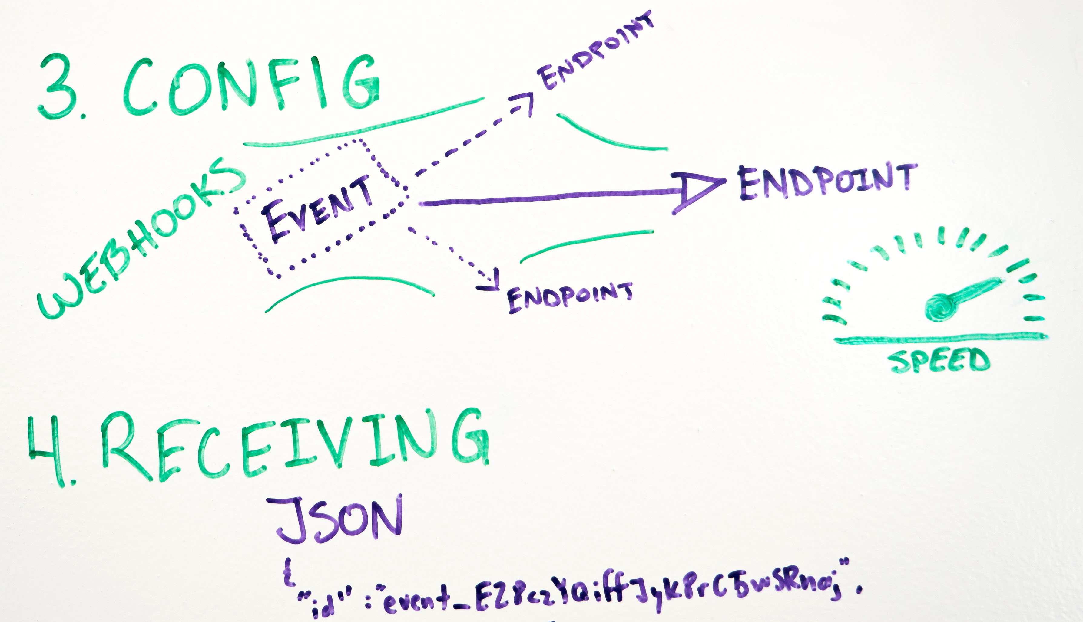 Events and webhooks: Everything you need to know