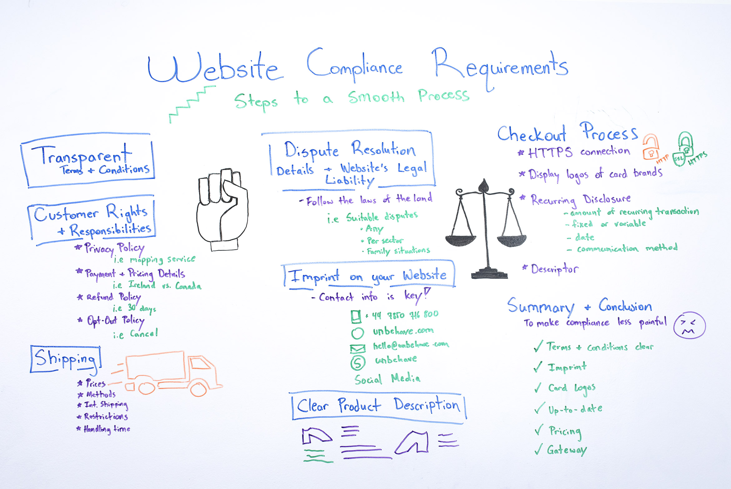 Website compliance requirements