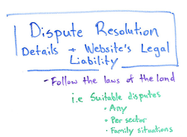 Dispute resolution for online sales