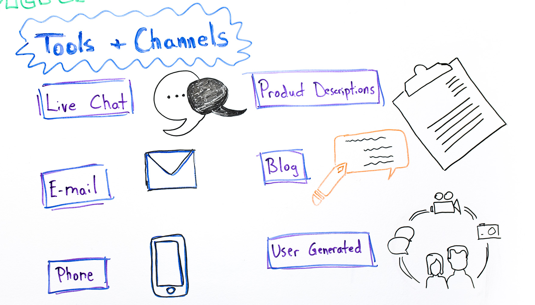 customer communication tools and channel